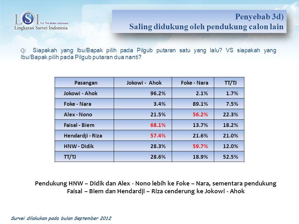 PasanganJokowi - AhokFoke - NaraTT/TJ Jokowi - Ahok96.2%2.1%1.7% Foke - Nara3.4%89.1%7.5% Alex - Nono21.5%56.2%22.3% Faisal - Biem68.1%13.7%18.2% Hend