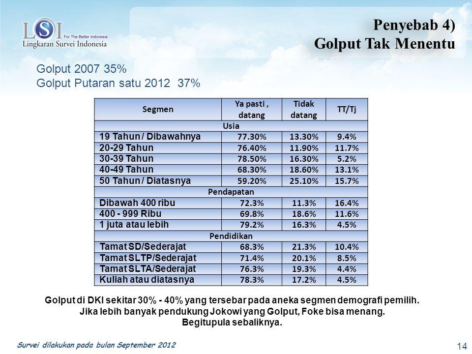 14 Penyebab 4) Golput Tak Menentu Penyebab 4) Golput Tak Menentu Survei dilakukan pada bulan September 2012 Golput 2007 35% Golput Putaran satu 2012 37% Segmen Ya pasti, datang Tidak datang TT/Tj Usia 19 Tahun / Dibawahnya 77.30%13.30%9.4% 20-29 Tahun 76.40%11.90%11.7% 30-39 Tahun 78.50%16.30%5.2% 40-49 Tahun 68.30%18.60%13.1% 50 Tahun / Diatasnya 59.20%25.10%15.7% Pendapatan Dibawah 400 ribu 72.3%11.3%16.4% 400 - 999 Ribu 69.8%18.6%11.6% 1 juta atau lebih 79.2%16.3%4.5% Pendidikan Tamat SD/Sederajat 68.3%21.3%10.4% Tamat SLTP/Sederajat 71.4%20.1%8.5% Tamat SLTA/Sederajat 76.3%19.3%4.4% Kuliah atau diatasnya 78.3%17.2%4.5% Golput di DKI sekitar 30% - 40% yang tersebar pada aneka segmen demografi pemilih.