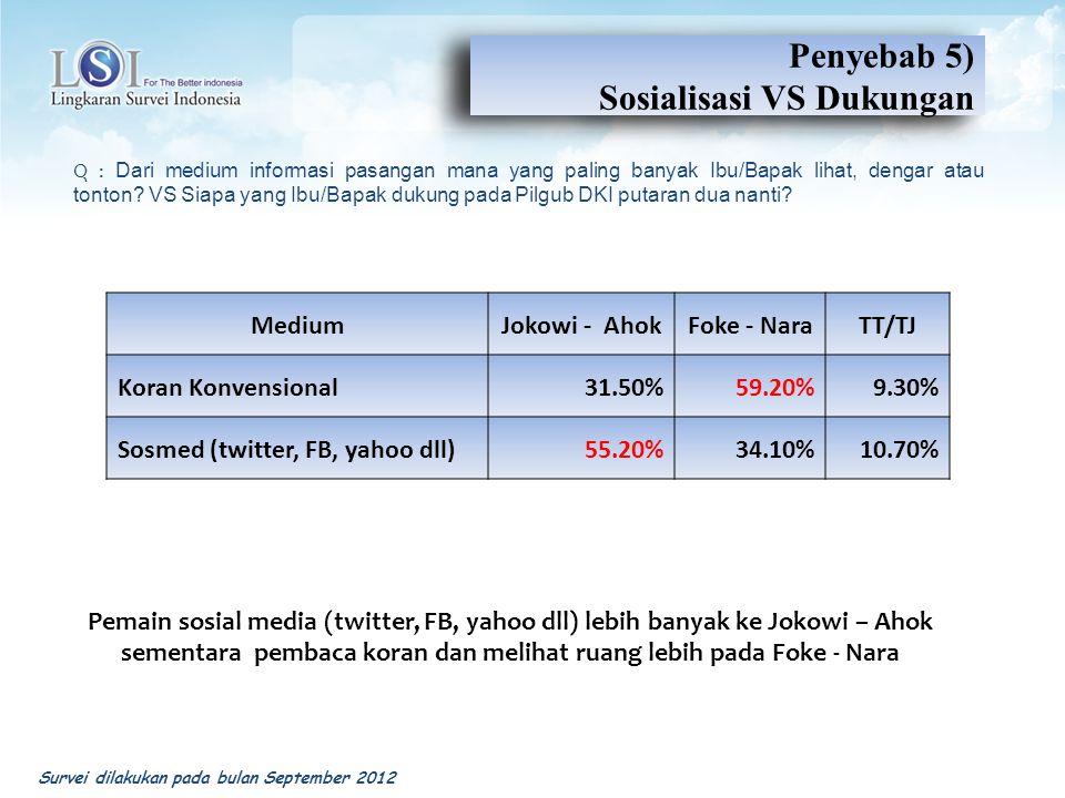 Penyebab 5) Sosialisasi VS Dukungan Penyebab 5) Sosialisasi VS Dukungan MediumJokowi - AhokFoke - NaraTT/TJ Koran Konvensional31.50%59.20%9.30% Sosmed