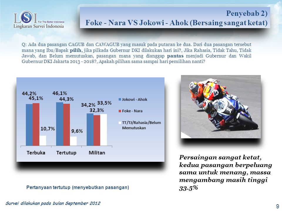 KategoriFoke - NaraJokowi - Ahok Tidak Tahu/ Tidak Jawab/Rahasia Agama Islam 45.3%40.1%14.6% Protestan 25.0%68.8%6.3% Lainnya 24.0%67.7%8.3% Jenis Kelamin Laki-Laki 42.9%41.8%15.3% Perempuan 45.7%44.4%19.9% Suku Betawi55.6%29.9%14.4% Jawa31.3%55.6%13.1% Sunda49.0%36.1%14.9% Cina29.4%66.6%.<5% Lainnya34.4%50.0%15.6% Penyebab 3a) Saling Mengalahkan disegmen Jokowi unggul telak diluar Islam, Jawa dan Cina, Foke unggul tipis di Islam, Perempuan dan Betawi Survei dilakukan pada bulan September 2012