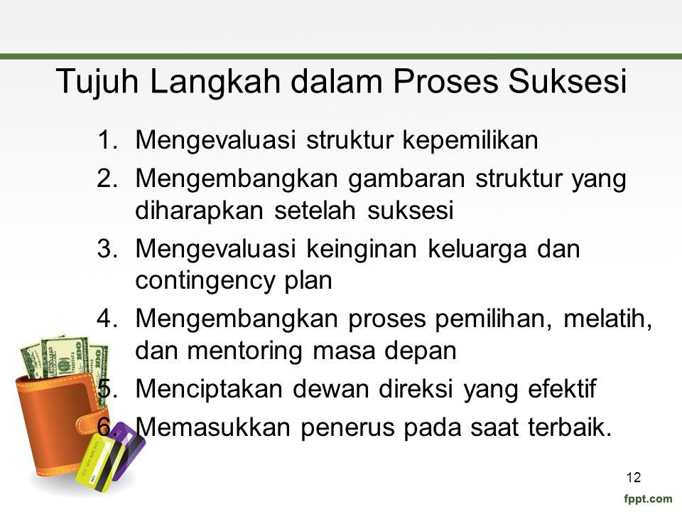 Tujuh Langkah dalam Proses Suksesi 1.Mengevaluasi struktur kepemilikan 2.Mengembangkan gambaran struktur yang diharapkan setelah suksesi 3.Mengevaluas