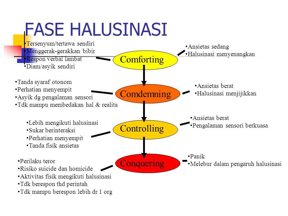 Jenis Halusinasi Halusinasi pendengaran (70%) Halusinasi penglihatan (20%) Halusinasi penghidu Halusinasi pengecapan Halusinasi perabaan 10% Halusinas