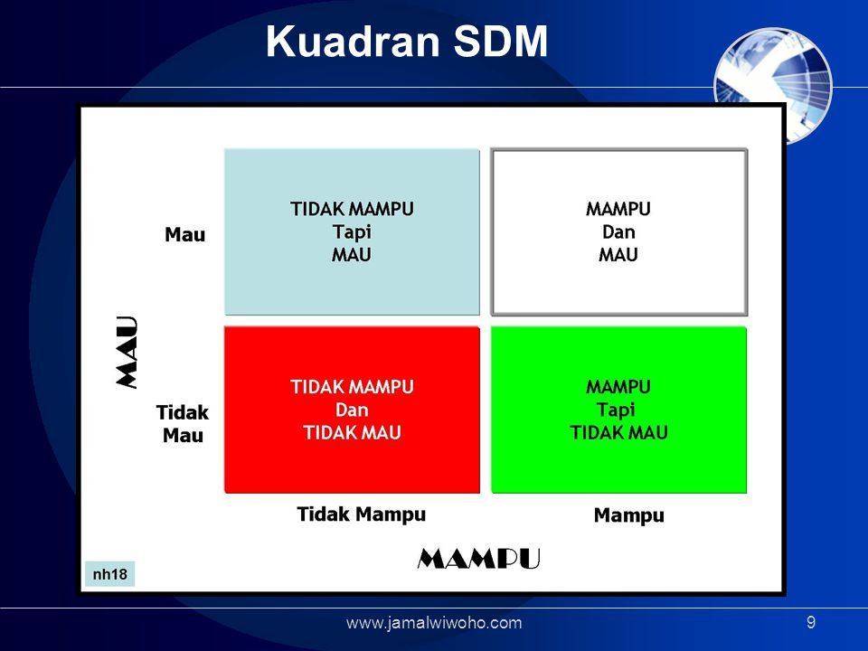 Kuadran SDM www.jamalwiwoho.com9
