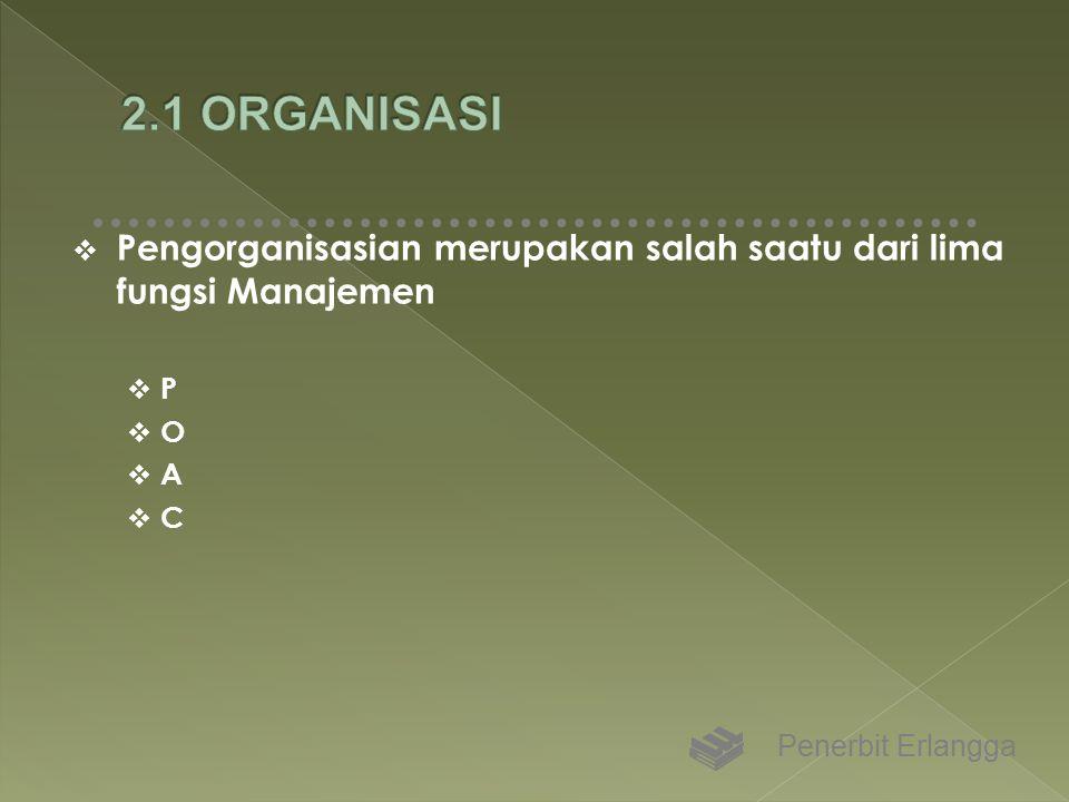  Pengorganisasian merupakan salah saatu dari lima fungsi Manajemen  P  O  A  C Penerbit Erlangga