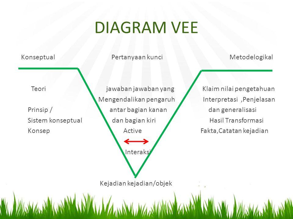 DIAGRAM VEE Konseptual Pertanyaan kunci Metodelogikal Teori jawaban jawaban yang Klaim nilai pengetahuan Mengendalikan pengaruh Interpretasi,Penjelasa