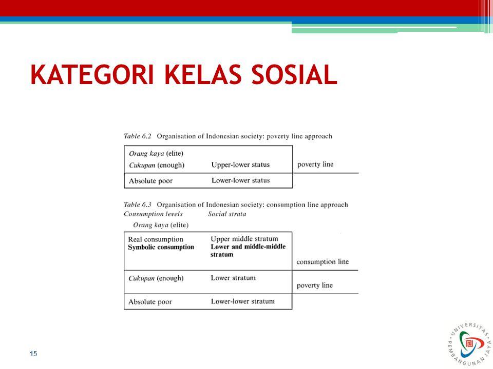 KATEGORI KELAS SOSIAL 15