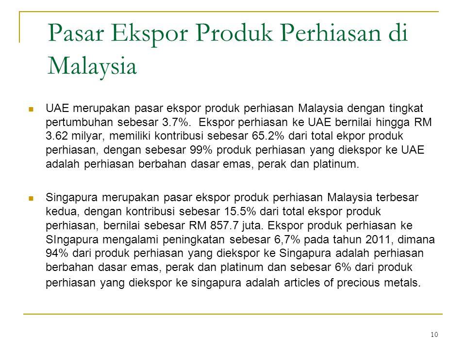 10 Pasar Ekspor Produk Perhiasan di Malaysia UAE merupakan pasar ekspor produk perhiasan Malaysia dengan tingkat pertumbuhan sebesar 3.7%. Ekspor perh