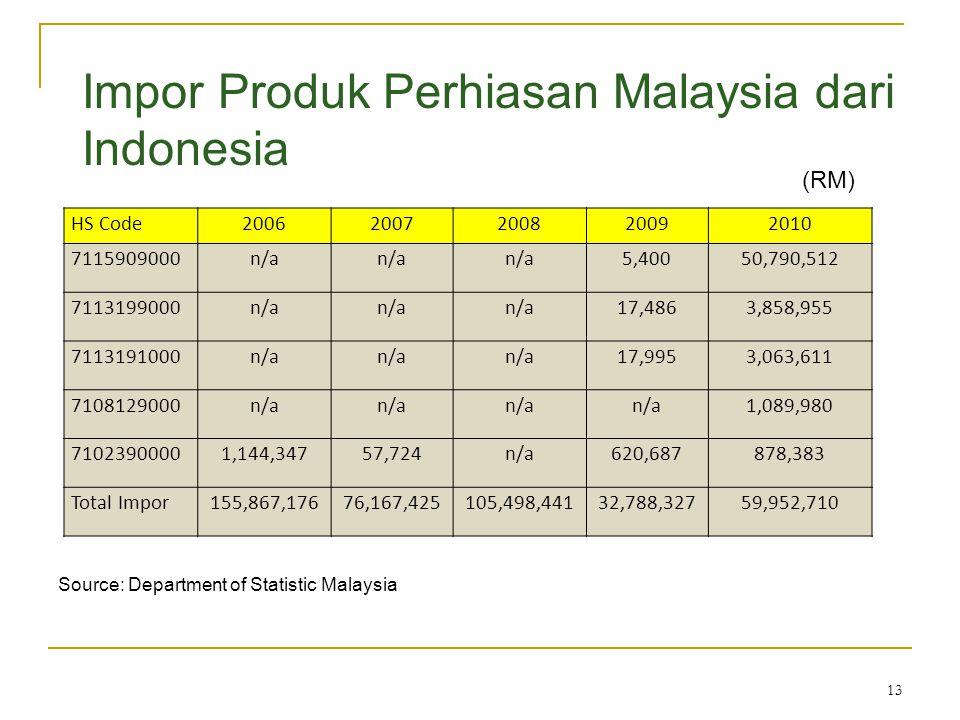 13 Impor Produk Perhiasan Malaysia dari Indonesia HS Code20062007200820092010 7115909000n/a 5,40050,790,512 7113199000n/a 17,4863,858,955 7113191000n/
