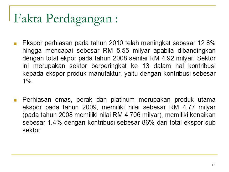 16 Fakta Perdagangan : Ekspor perhiasan pada tahun 2010 telah meningkat sebesar 12.8% hingga mencapai sebesar RM 5.55 milyar apabila dibandingkan deng