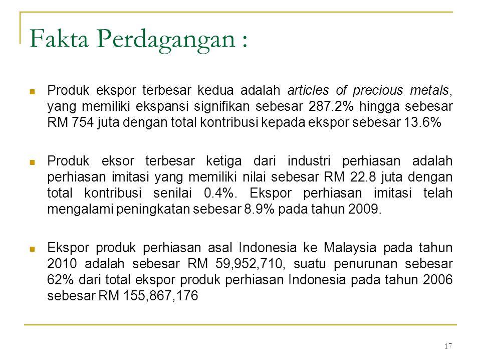 17 Fakta Perdagangan : Produk ekspor terbesar kedua adalah articles of precious metals, yang memiliki ekspansi signifikan sebesar 287.2% hingga sebesa