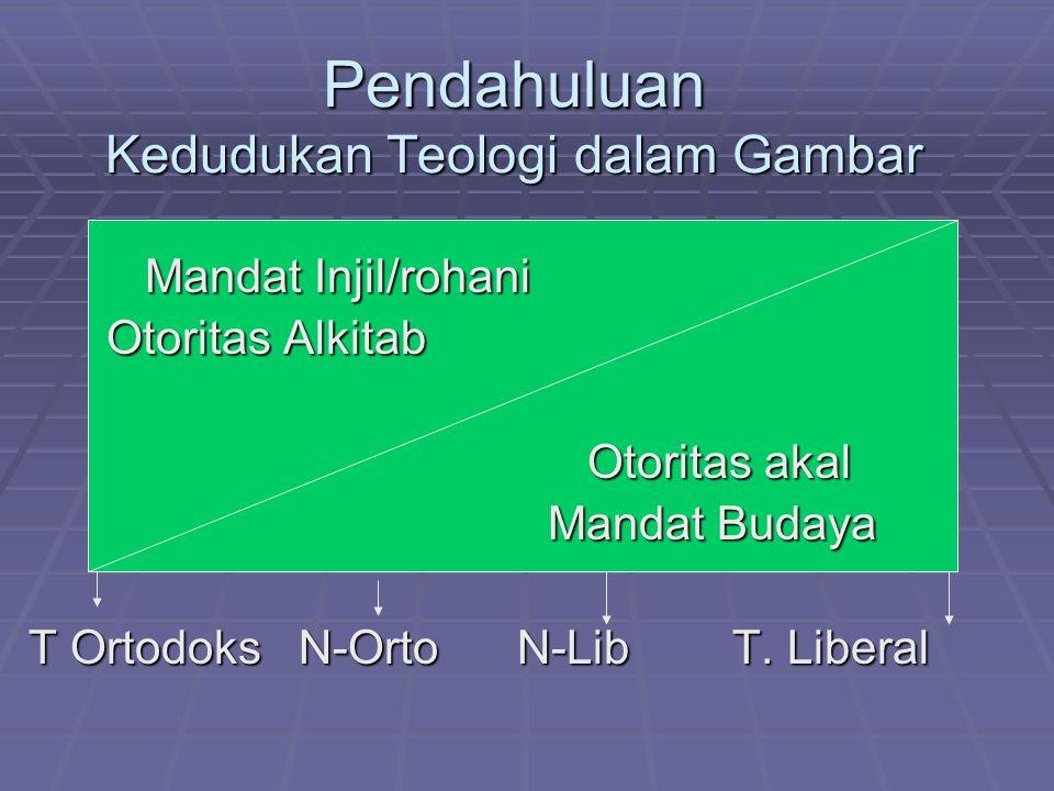 Pendahuluan Kedudukan Teologi dalam Gambar Mandat Injil/rohani Mandat Injil/rohani Otoritas Alkitab Otoritas Alkitab Otoritas akal Otoritas akal Manda