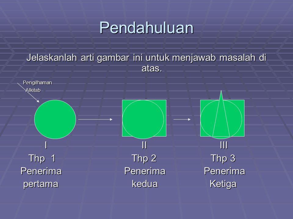 Pendahuluan Jelaskanlah arti gambar ini untuk menjawab masalah di atas. Pengilhaman Pengilhaman Alkitab Alkitab I II III I II III Thp 1 Thp 2 Thp 3 Th