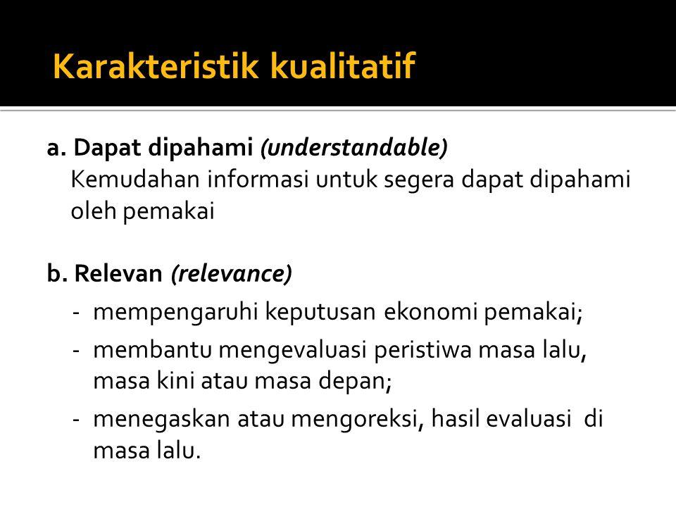 a.Dapat dipahami (understandable) Kemudahan informasi untuk segera dapat dipahami oleh pemakai b.