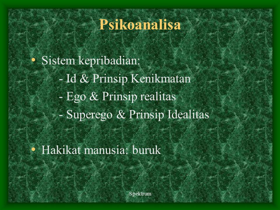 Spektrum Psikoanalisa Sistem kepribadian: - Id & Prinsip Kenikmatan - Ego & Prinsip realitas - Superego & Prinsip Idealitas Hakikat manusia: buruk
