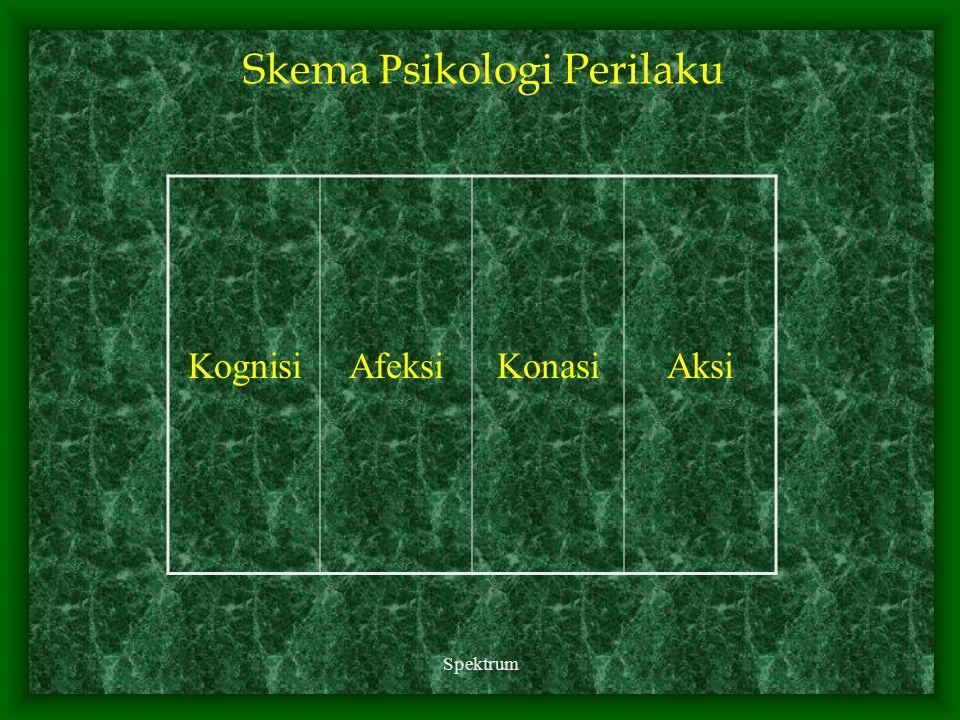 Spektrum Skema P sikologi Perilaku KognisiAfeksiKonasiAksi