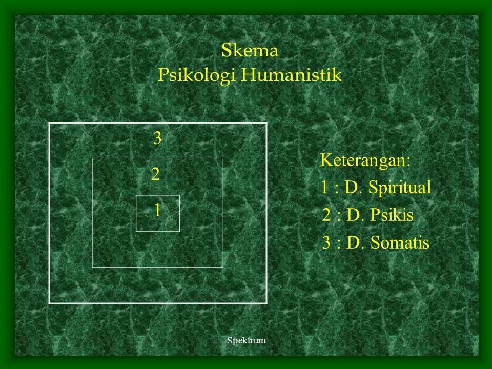 Spektrum s kema Psikologi Humanistik Keterangan: 1 : D. Spiritual 2 : D. Psikis 3 : D. Somatis 3 2 1