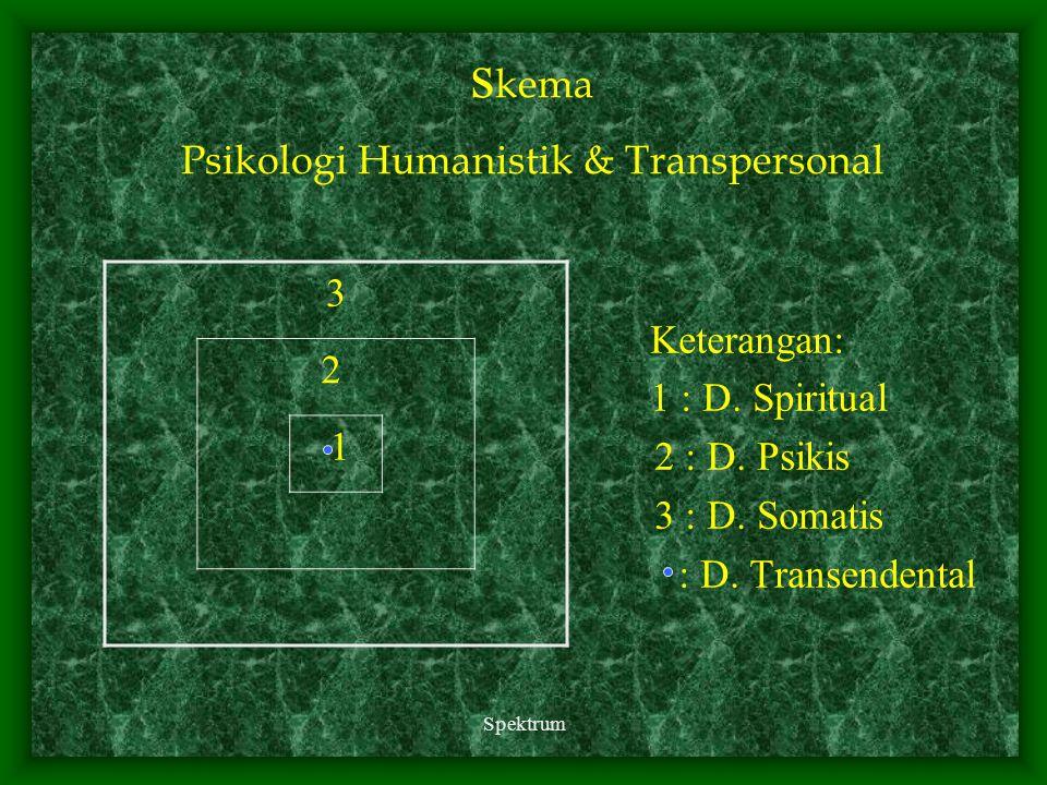 Spektrum s kema Psikologi Humanistik & Transpersonal Keterangan: 1 : D. Spiritual 2 : D. Psikis 3 : D. Somatis : D. Transendental 3 2 1