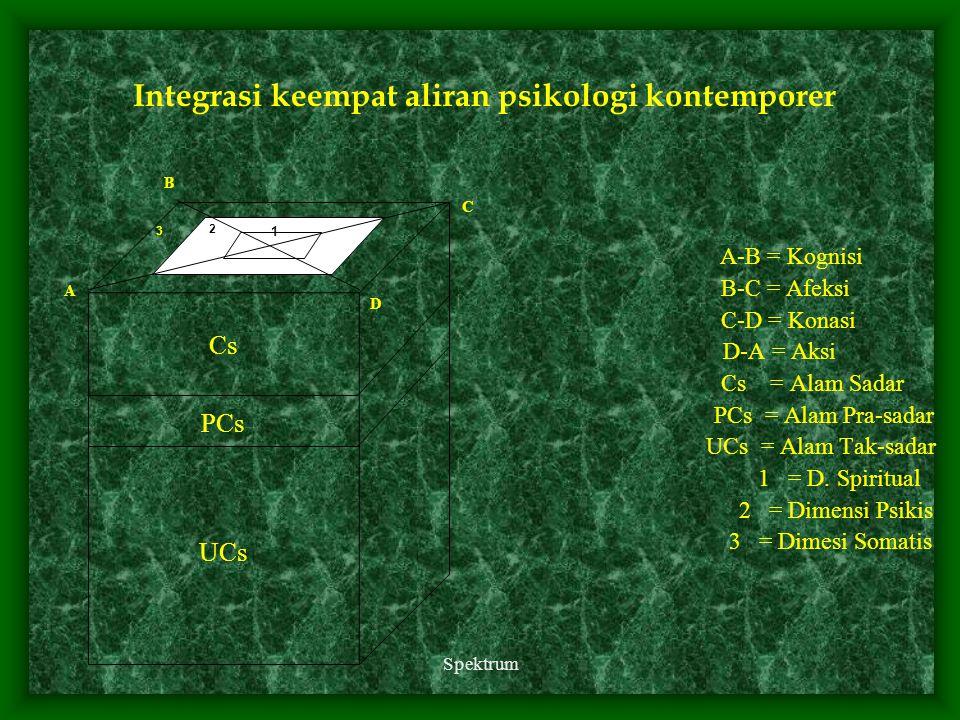 Spektrum Integrasi keempat aliran psikologi kontemporer A-B = Kognisi B-C = Afeksi C-D = Konasi D-A = Aksi Cs = Alam Sadar PCs = Alam Pra-sadar UCs =