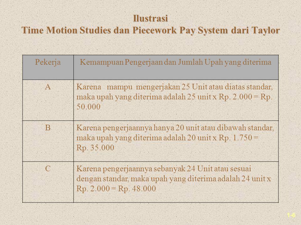 1-6 Ilustrasi Time Motion Studies dan Piecework Pay System dari Taylor PekerjaKemampuan Pengerjaan dan Jumlah Upah yang diterima AKarena mampu mengerjakan 25 Unit atau diatas standar, maka upah yang diterima adalah 25 unit x Rp.