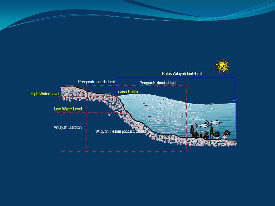 Wilayah Daratan Wilayah Pesisir (coastal zone) Garis Pantai Pengaruh darat di laut Pengaruh laut di darat Batas Wilayah laut 4 mil Low Water Level Hig