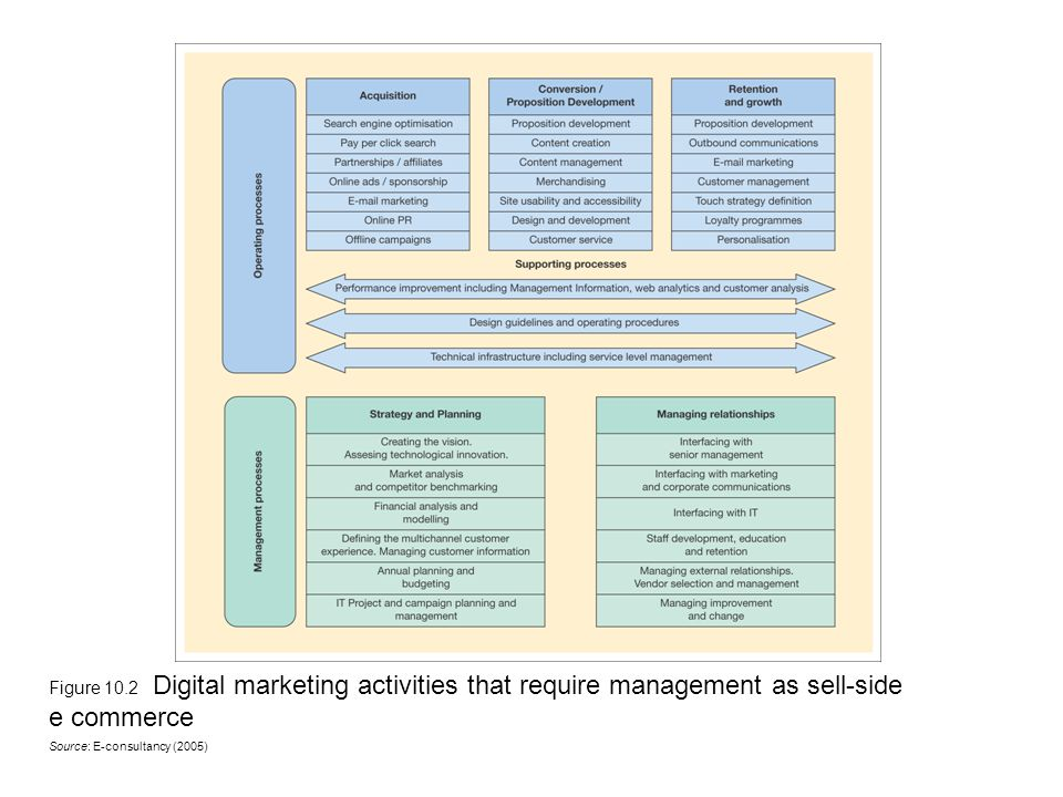 Figure 10.2 Digital marketing activities that require management as sell-side e commerce Source: E-consultancy (2005)