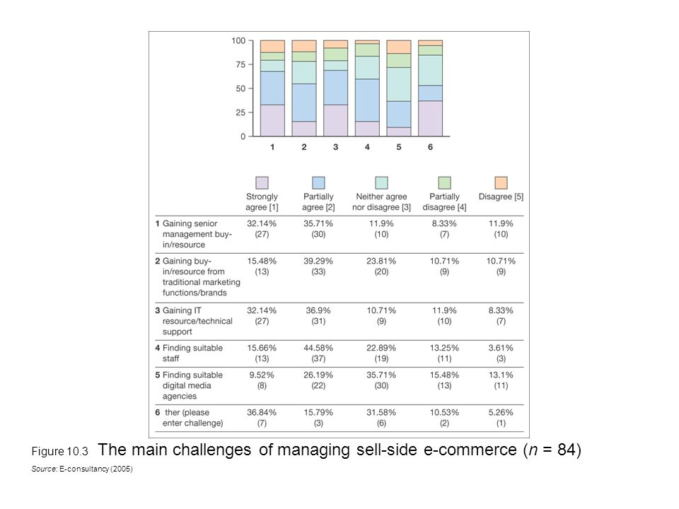 Figure 10.3 The main challenges of managing sell-side e-commerce (n = 84) Source: E-consultancy (2005)