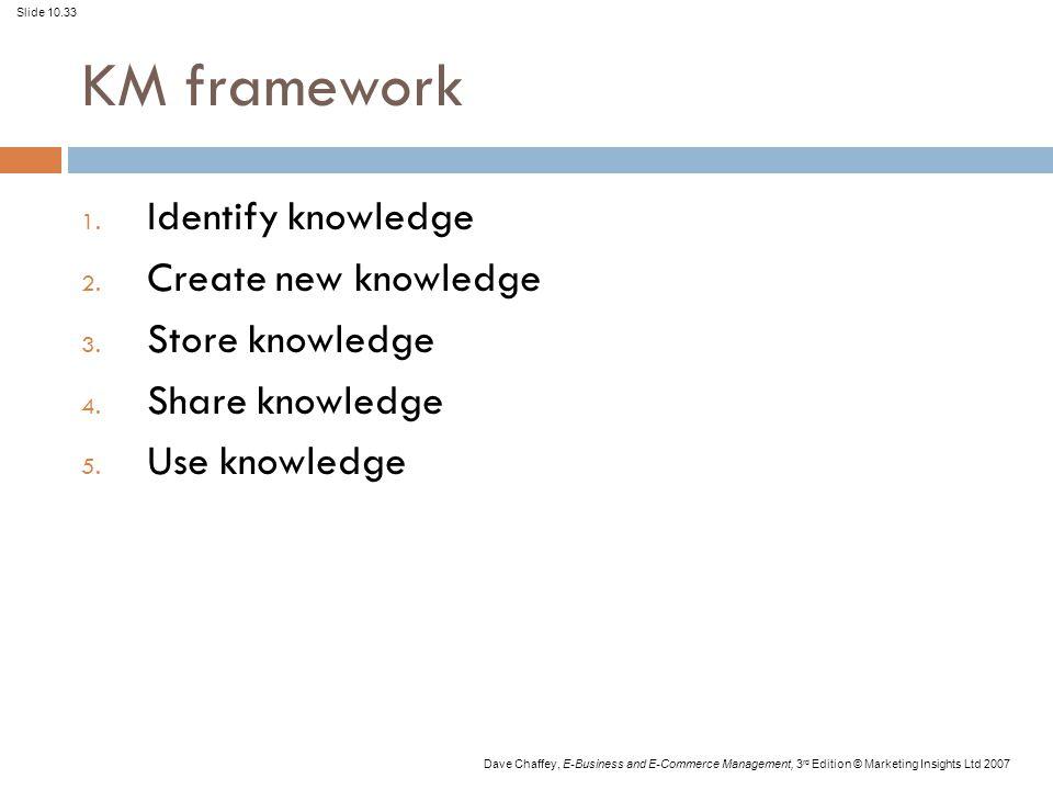Slide 10.33 Dave Chaffey, E-Business and E-Commerce Management, 3 rd Edition © Marketing Insights Ltd 2007 KM framework 1. Identify knowledge 2. Creat