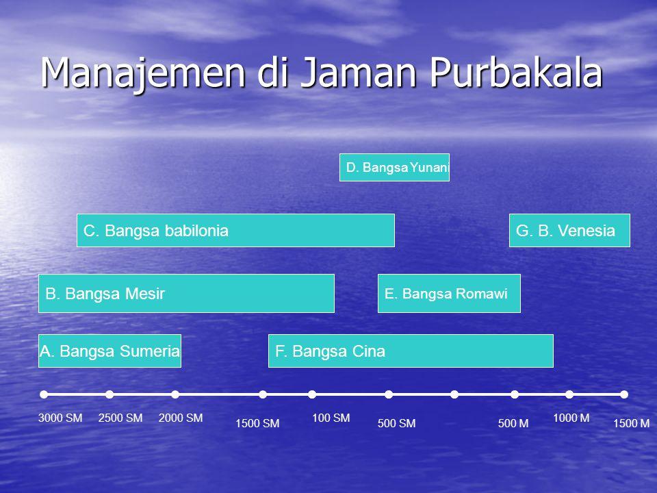 Manajemen di Jaman Purbakala 3000 SM2500 SM2000 SM 1500 SM 100 SM 500 SM500 M 1000 M 1500 M A. Bangsa Sumeria B. Bangsa Mesir F. Bangsa Cina E. Bangsa