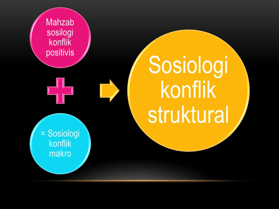 Mahzab sosilogi konflik positivis = Sosiologi konflik makro Sosiologi konflik struktural