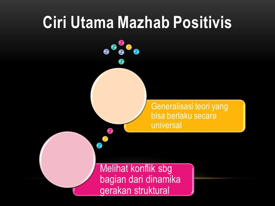 Ciri Utama Mazhab Positivis Melihat konflik sbg bagian dari dinamika gerakan struktural Generalisasi teori yang bisa berlaku secara universal
