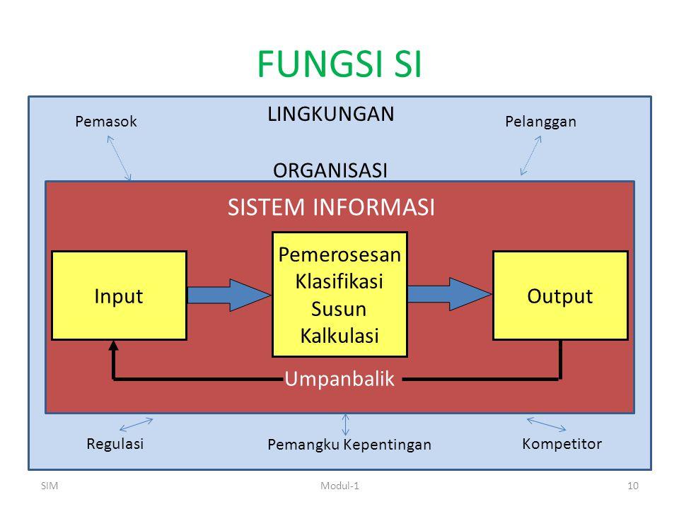 FUNGSI SI SIMModul-110 InputOutput Pemerosesan Klasifikasi Susun Kalkulasi Umpanbalik SISTEM INFORMASI LINGKUNGAN ORGANISASI PemasokPelanggan Regulasi Pemangku Kepentingan Kompetitor