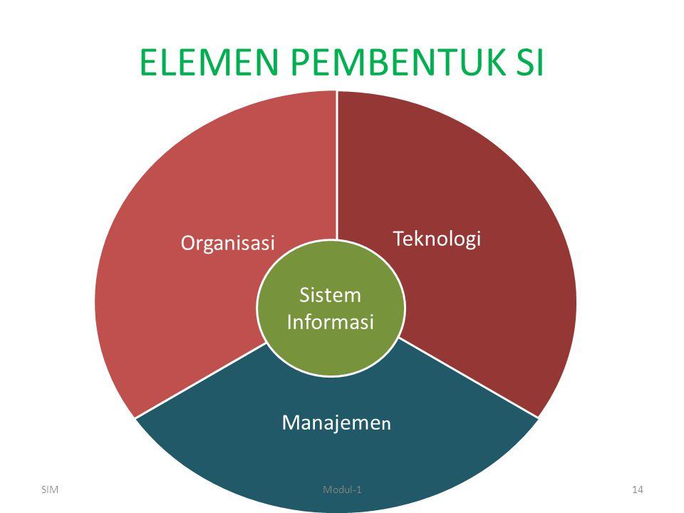 ELEMEN PEMBENTUK SI Teknologi Manajeme n Organisasi SIMModul-114 Sistem Informasi
