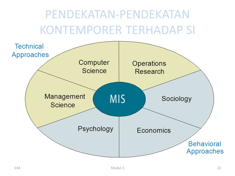 PENDEKATAN-PENDEKATAN KONTEMPORER TERHADAP SI SIMModul-122 Technical Approaches Behavioral Approaches Management Science Operations Research Sociology Economics Computer Science Psychology