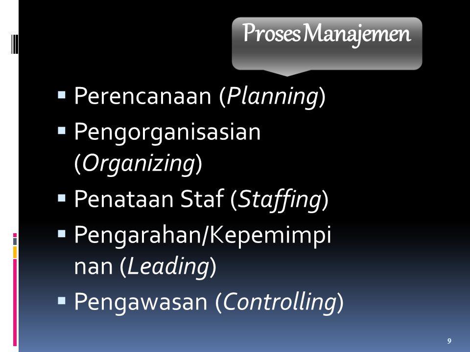  Perencanaan (Planning)  Tujuan dan Standar  Peraturan dan Prosedur  Perencanaan dan Peramalan  Pengorganisasian (Organizing)  Tugas-tugas  Departemen  Pendelegasian  Wewenang  Koordinasi 10 Proses Manajemen