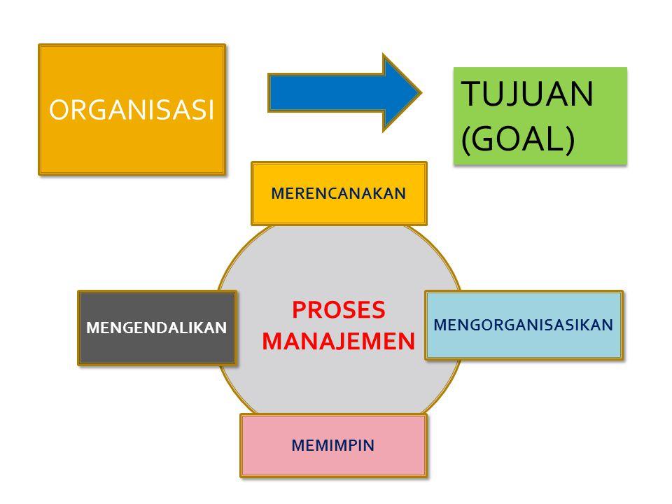  MERENCANAKAN (PLANNING)  MENGORGANISASIKAN (ORGANIZING)  MEMIMPIN (LEADING)  MENGENDALIKAN (CONTROLLING)