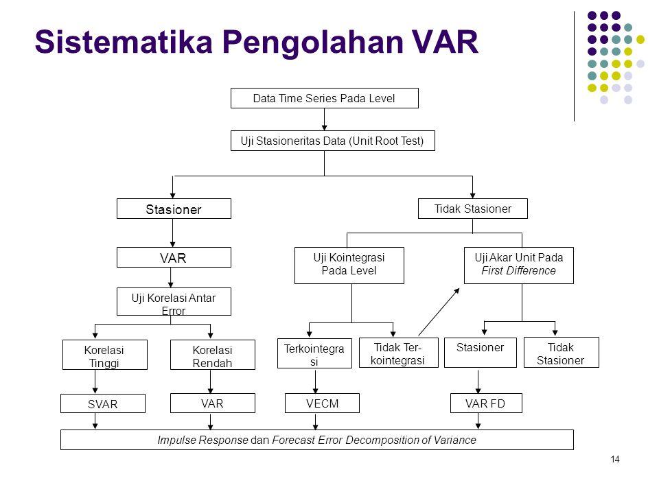 Sistematika Pengolahan VAR Data Time Series Pada Level Uji Stasioneritas Data (Unit Root Test) Tidak Stasioner Stasioner Korelasi Tinggi Uji Kointegra