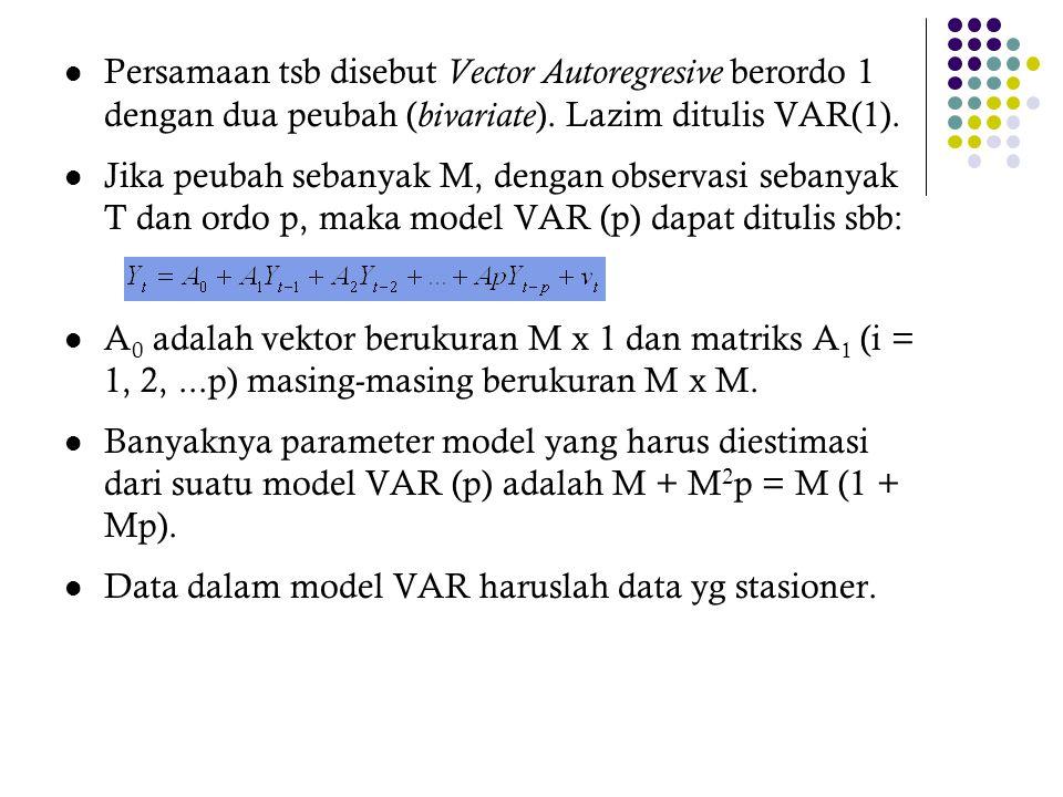 Penentuan Selang Optimal (2) Kriteria pemilihan lag optimal adalah pada LR yang terbesar atau AIC, SC, FPE dan HQ bernilai terkecil Agar semua kriteria dapat dibandingkan untuk berbagai lag, maka banyaknya observasi yang digunakan dalam setiap model VAR yang dibandingkan haruslah sama 20