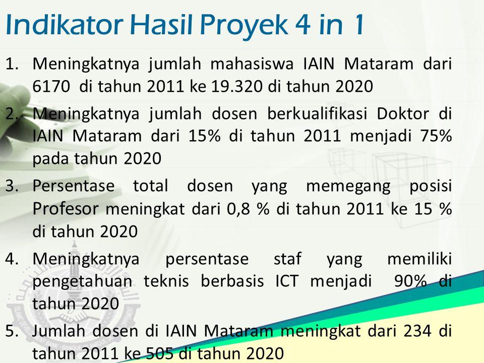 Indikator Hasil Proyek 4 in 1 1.Meningkatnya jumlah mahasiswa IAIN Mataram dari 6170 di tahun 2011 ke 19.320 di tahun 2020 2.Meningkatnya jumlah dosen