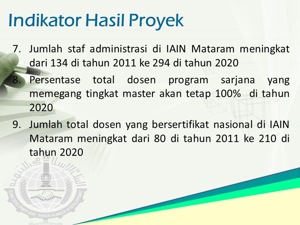 Indikator Hasil Proyek 7.Jumlah staf administrasi di IAIN Mataram meningkat dari 134 di tahun 2011 ke 294 di tahun 2020 8.Persentase total dosen progr