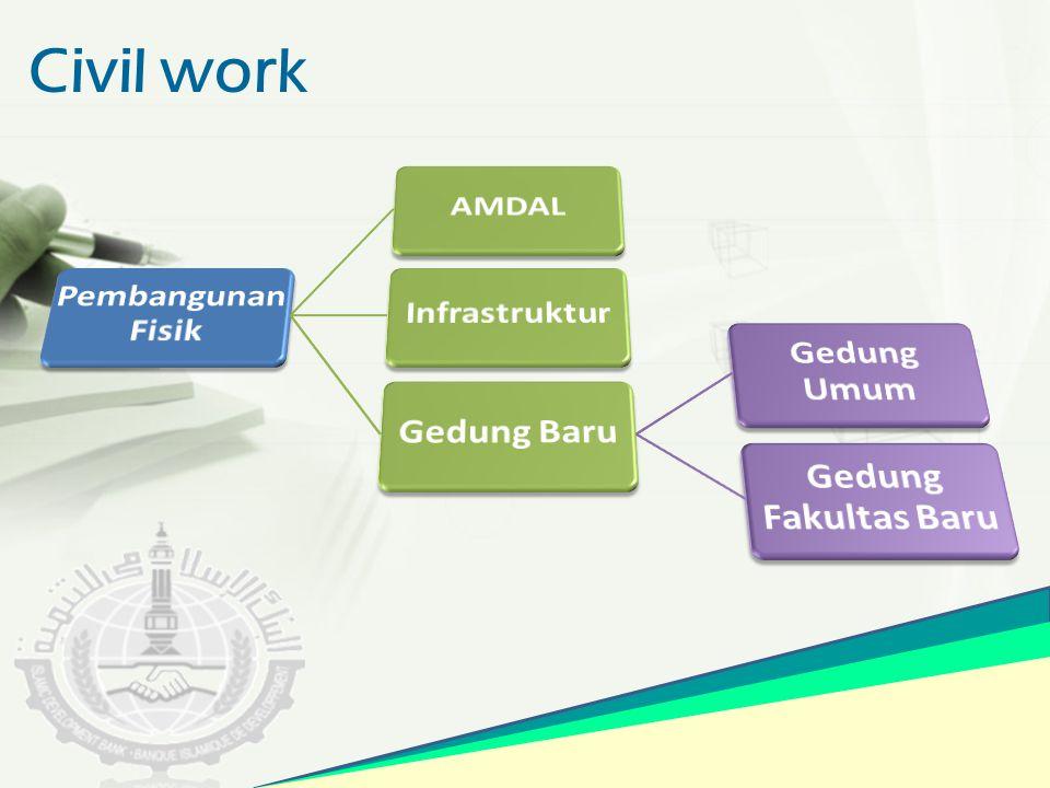 Rancangan Proyek Pengembangan Akademik Pengembangan Kemahasiswaan Pengembangan Manajemen Pengembangan Teknologi Informatika Pengembangan Qur'anic Centre