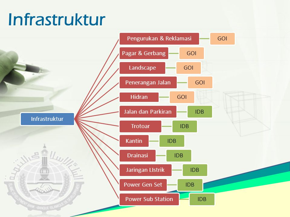 Infrastruktur Pengurukan & ReklamasiGOIPagar & GerbangGOILandscapeGOIPenerangan JalanGOI Hidran GOIJalan dan ParkiranIDBTrotoarIDBKantinIDBDrainasiIDB