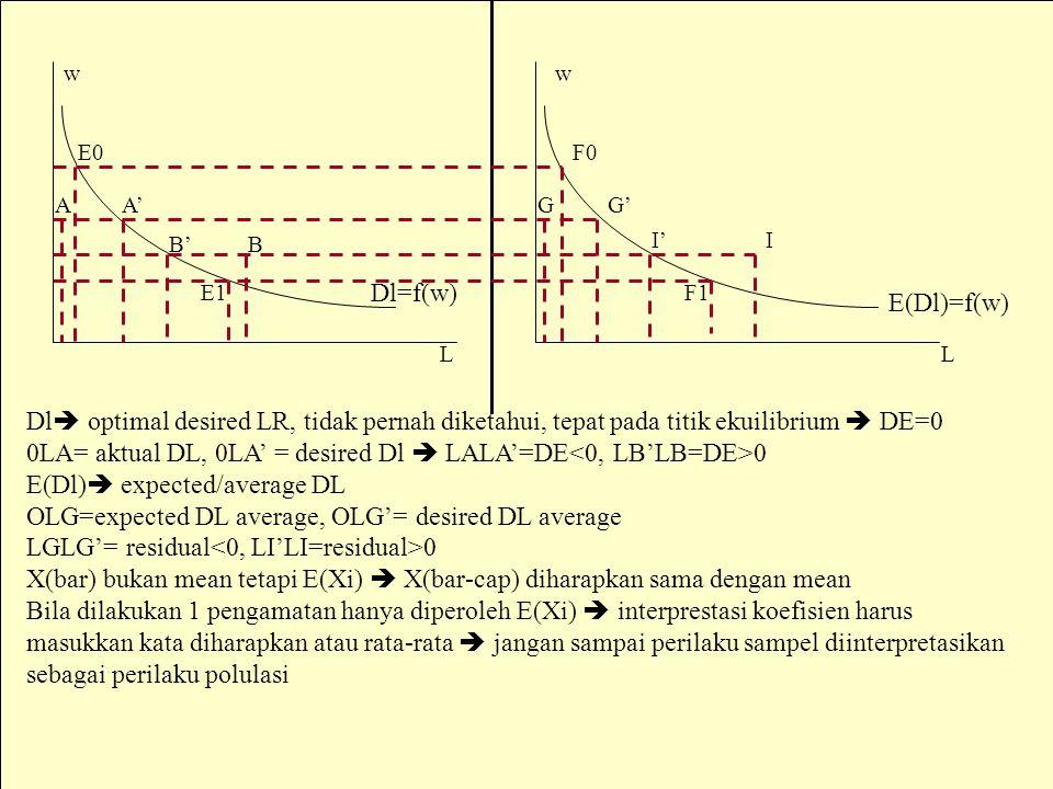 MSi/ika18 Dl=f(w) E(Dl)=f(w) LL ww E0F0 AA'GG' B'B I'I E1F1 Dl  optimal desired LR, tidak pernah diketahui, tepat pada titik ekuilibrium  DE=0 0LA= aktual DL, 0LA' = desired Dl  LALA'=DE 0 E(Dl)  expected/average DL OLG=expected DL average, OLG'= desired DL average LGLG'= residual 0 X(bar) bukan mean tetapi E(Xi)  X(bar-cap) diharapkan sama dengan mean Bila dilakukan 1 pengamatan hanya diperoleh E(Xi)  interprestasi koefisien harus masukkan kata diharapkan atau rata-rata  jangan sampai perilaku sampel diinterpretasikan sebagai perilaku polulasi