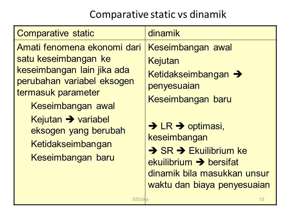 Comparative static vs dinamik Comparative staticdinamik Amati fenomena ekonomi dari satu keseimbangan ke keseimbangan lain jika ada perubahan variabel eksogen termasuk parameter Keseimbangan awal Kejutan  variabel eksogen yang berubah Ketidakseimbangan Keseimbangan baru Keseimbangan awal Kejutan Ketidakseimbangan  penyesuaian Keseimbangan baru  LR  optimasi, keseimbangan  SR  Ekuilibrium ke ekuilibrium  bersifat dinamik bila masukkan unsur waktu dan biaya penyesuaian MSi/ika19