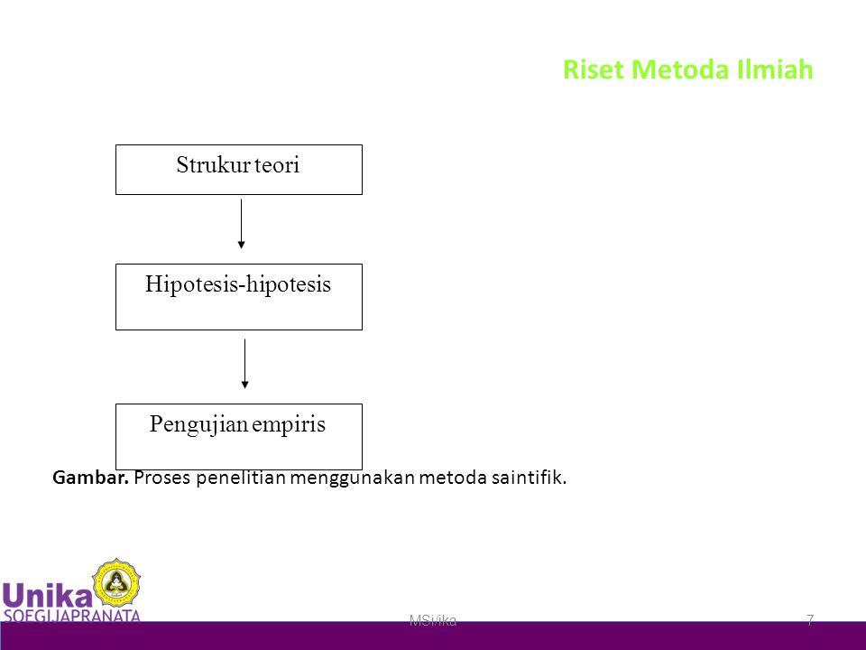 Riset Metoda Ilmiah Gambar. Proses penelitian menggunakan metoda saintifik. MSi/ika7 Strukur teori Hipotesis-hipotesis Pengujian empiris pengkonstruks