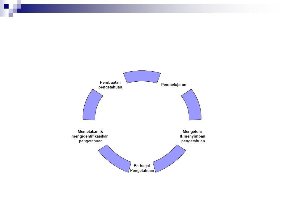 Pembelajaran dalam Siklus Program Belajar Sebelum  Peer Assist: sebuah alat belajar sebelum program berjalan yang menggunakan prinsip yang sama dengan peer review saintifik yang dimulai dengan premise bahwa untuk setiap aktifitas, orang lain pasti sudah melakukan sesuatu yang paling tidak memiliki kesamaan.