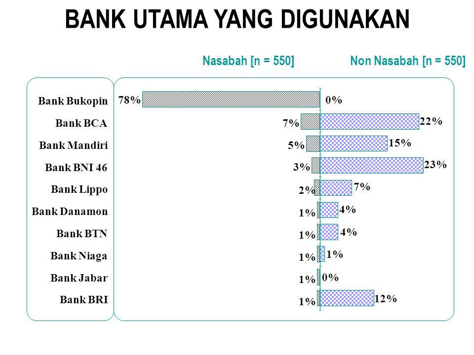 METODOLOGI Survey kuantitatif dengan face to face interview menggunakan kuesioner terstruktur POTRET - Perceptual Mapping Bank Bukopin & bank kompetit