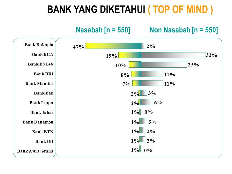Bank BRI Bank Jabar Bank Niaga Bank BTN Bank Danamon Bank Lippo Bank BNI 46 Bank Mandiri Bank BCA Bank Bukopin 1% 2% 3% 5% 7% 78% 0% 1% 4% 7% 23% 15%