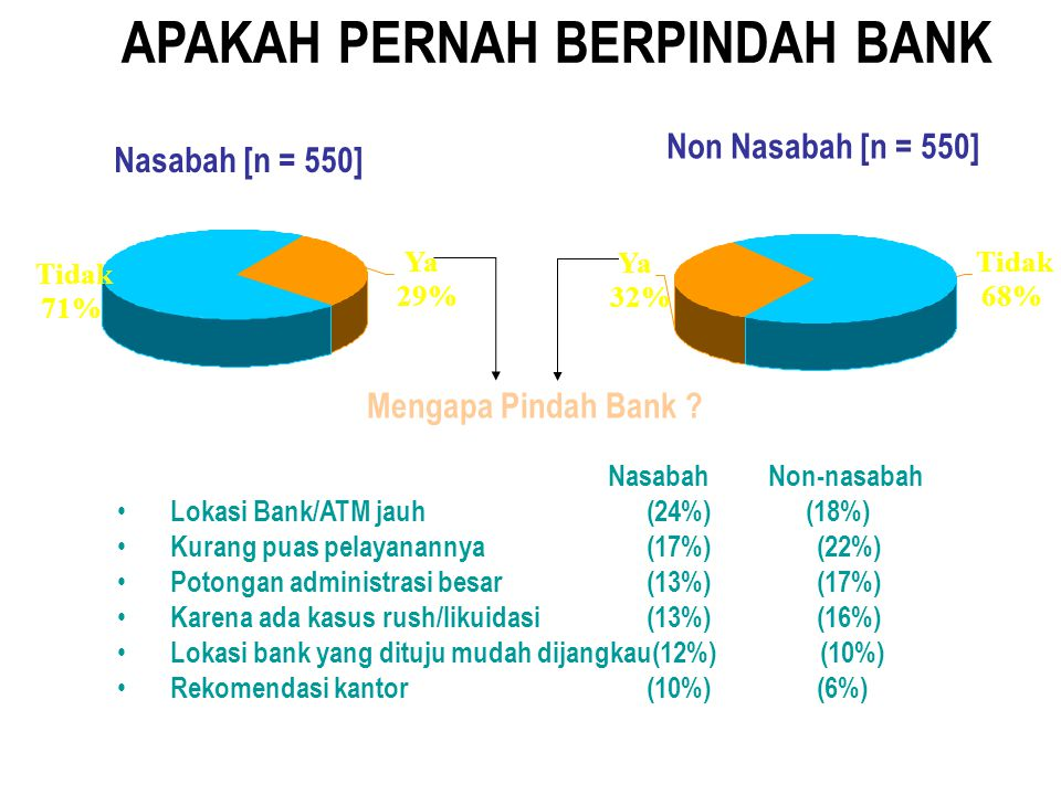 24% 47% 44% 64% 36% 17% 9% 11% 23% 39% 45% 74% Bank pemerintah Jumlah Outlet/kantor bank Jaringan ATM yang luas Keamanan (tingkat kesehatan bank) Kece