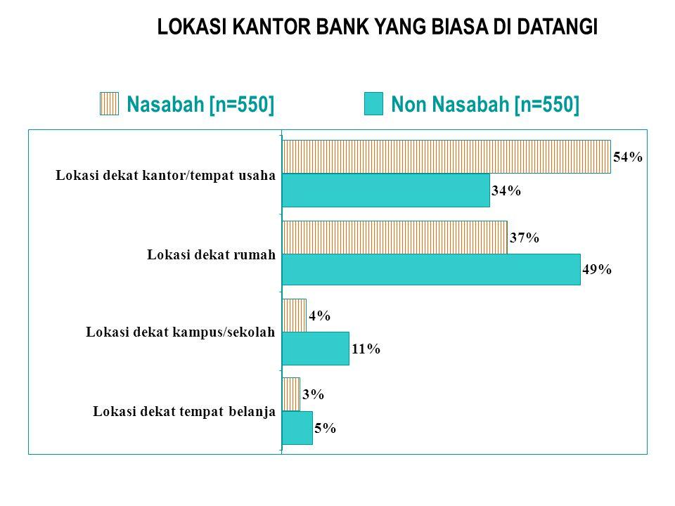 APAKAH PERNAH BERPINDAH BANK Nasabah [n = 550] Non Nasabah [n = 550] Tidak 68% Ya 32% Tidak 71% Ya 29% Nasabah Non-nasabah Lokasi Bank/ATM jauh(24%) (