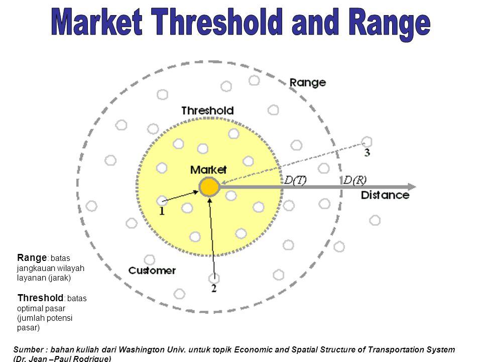Ilustrasi Analisis Spatial Titik : lokasi / tempat layanan Garis: jaringan transportasi (jalan, sungai, garis layanan transporatsi udara  dapat mempe